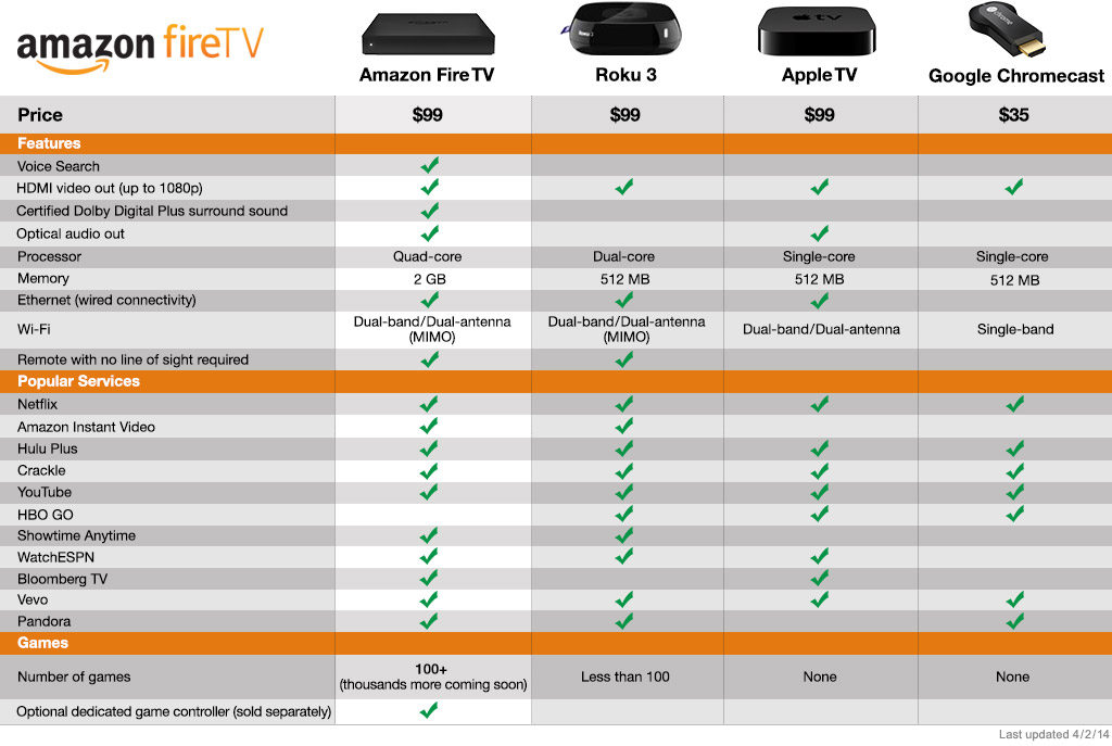Amazon Fire TV im Vergleich
