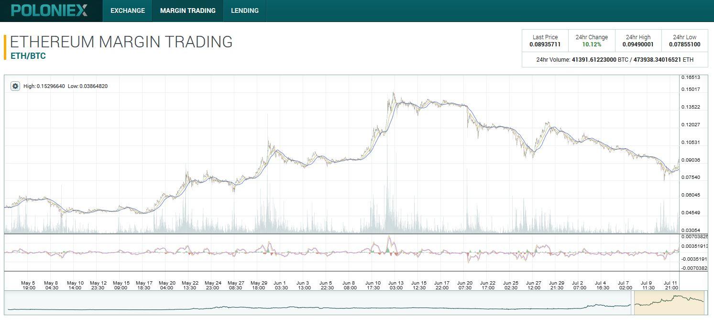 Ethereum Margin Trading - Poloniex