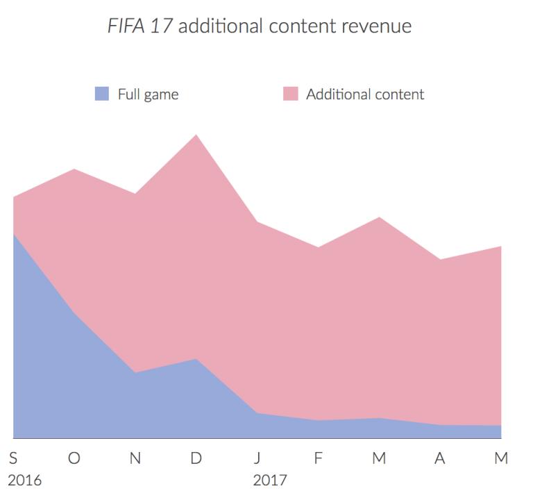 FIFA 17 - Umsätze 2016 und 2017