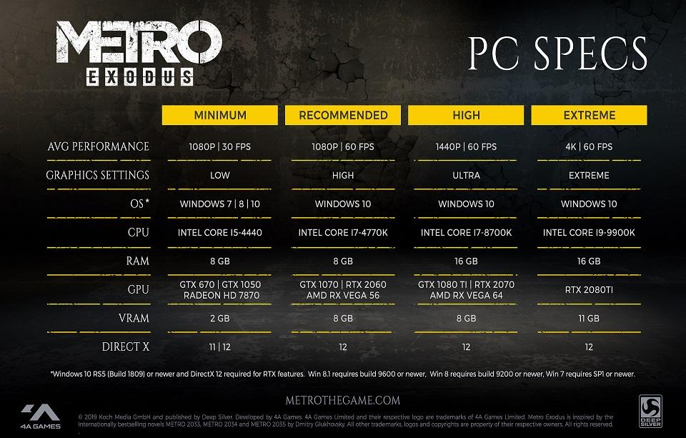 Zu sehen ist eine Übersicht für die Mindestanforderungen des Spiels Metro Exodus für PC.