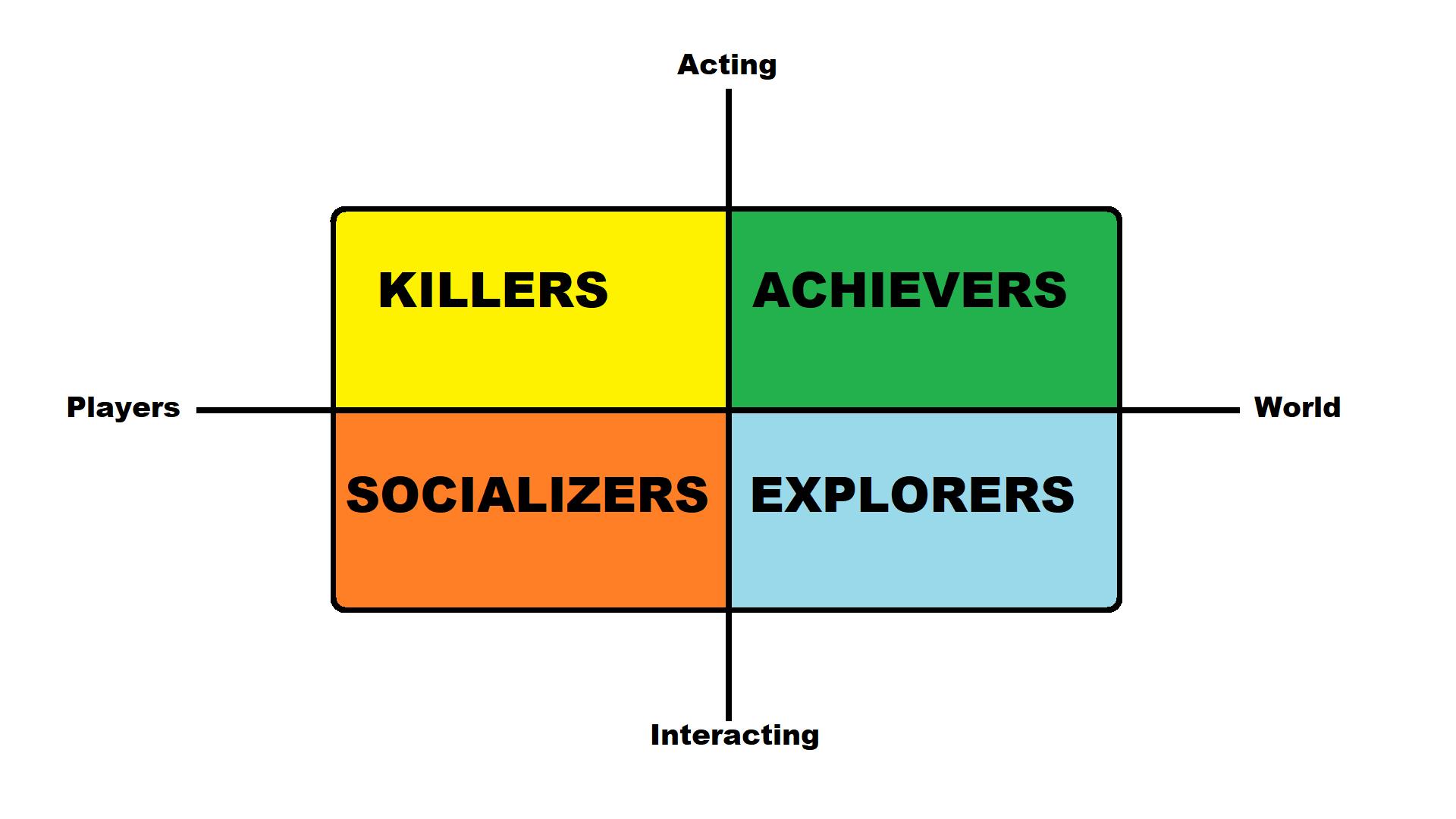 Zu sehen ist die grafische Darstellung des Spielertypen-Modells nach Bartle. Die Gruppen Killers, Achievers, Socializiers und Explorers sind darin angeordnet.