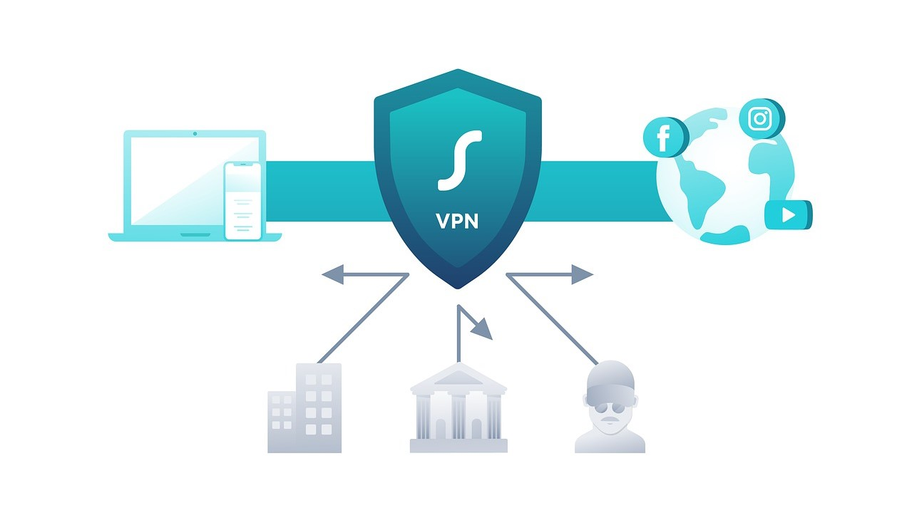 Eine grafische Darstellung der Schutzwirkung eines VPN. Über eine geschützte Verbindung kann im Internet gesurft werden, ohne dass Firmen, Regierungen oder Kriminelle einfach auf die Informationen des Nutzer zugreifen können.
