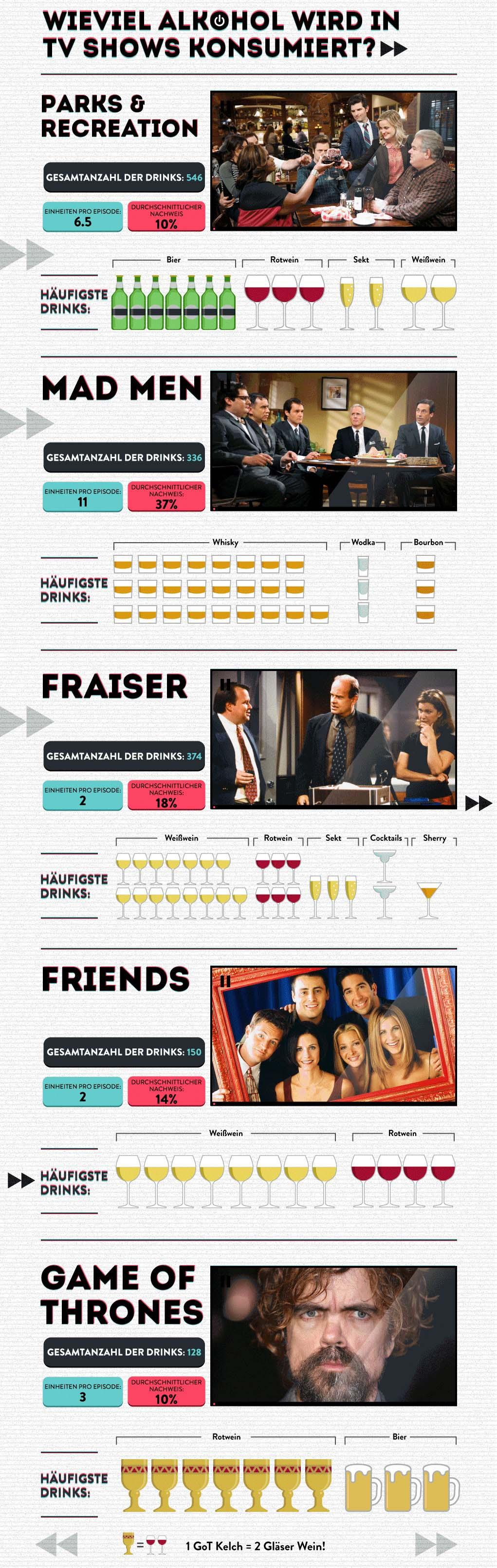 Wie-viel-Alkohol-wird-in-TV-Shows-konsumiert