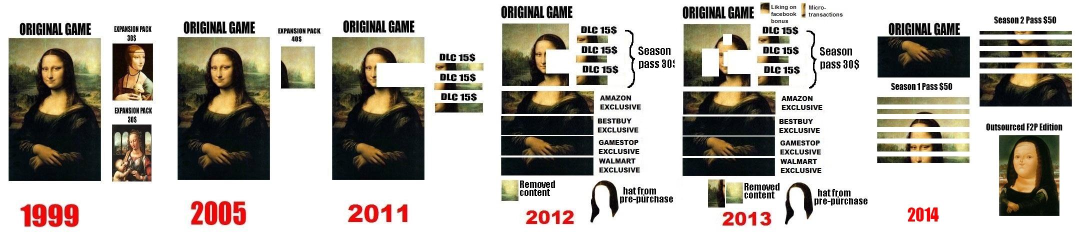 DLCs VS Addons