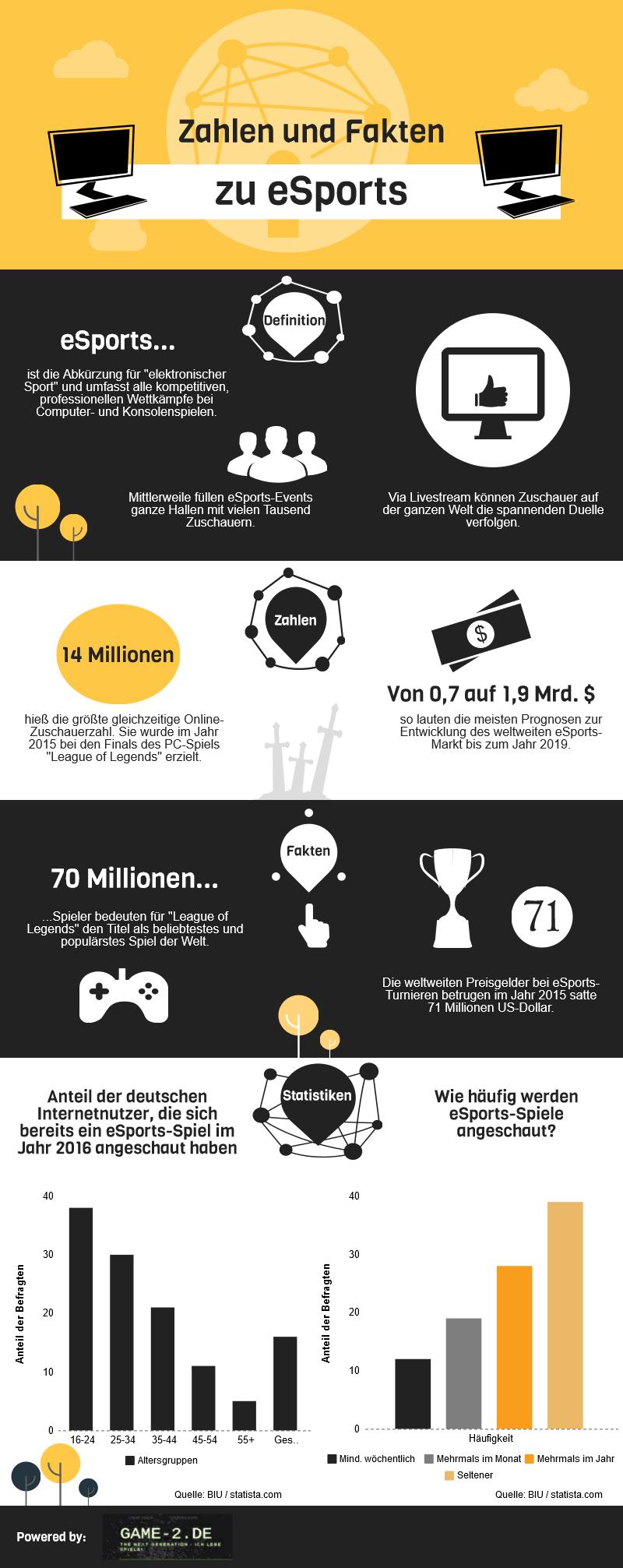 Infografik zu den Fakten und Zahlen aus dem eSports-Sektor.