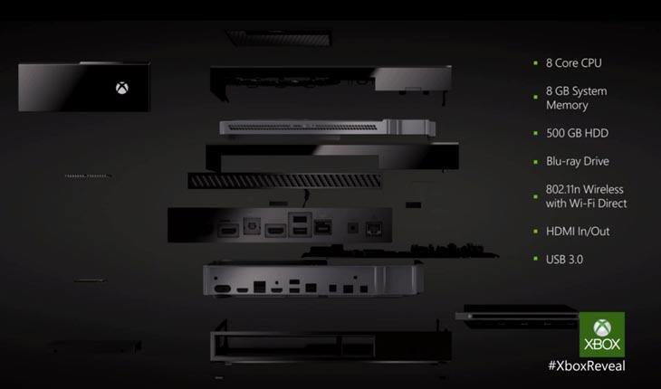 Xbox One Bestandteile